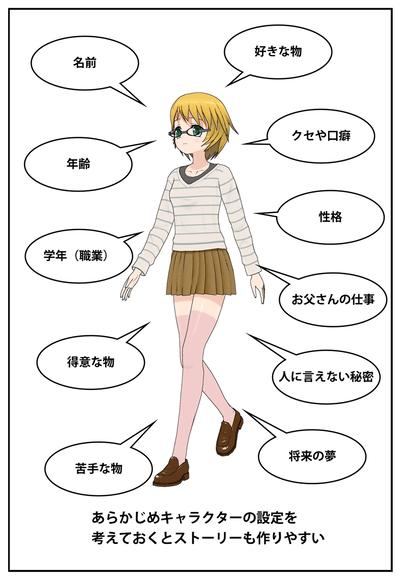 コミPo! を使ったマンガの描き方その1 設定とストーリーを考える
