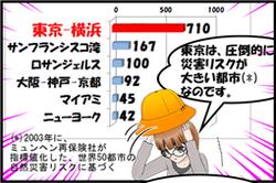 東京は災害リスクが圧倒的に高い